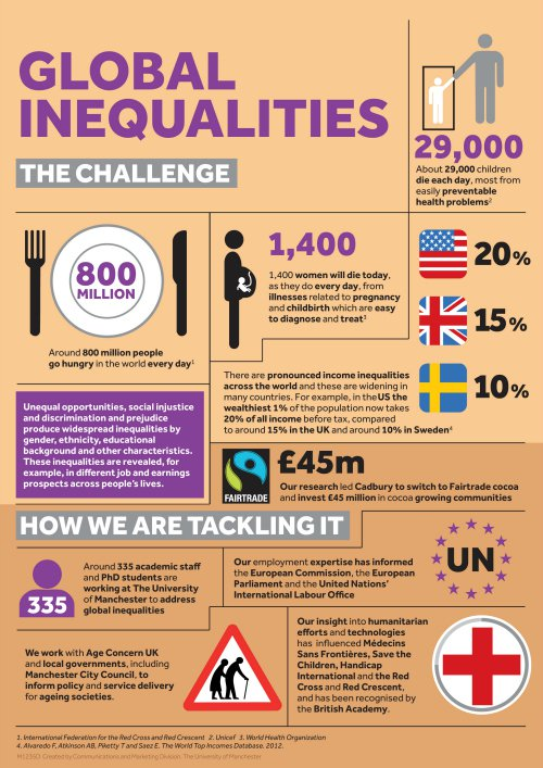 Global Inequalities Research Beacons The University Of Manchester University Of Manchester Inequality Global