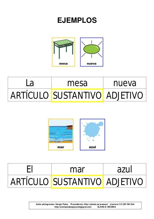 EJEMPLOS La mesa nueva ARTÍCULO SUSTANTIVO ADJETIVO El mar ...