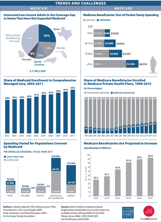 Medicare & Medicaid Trends & Challenges Medicare, Health