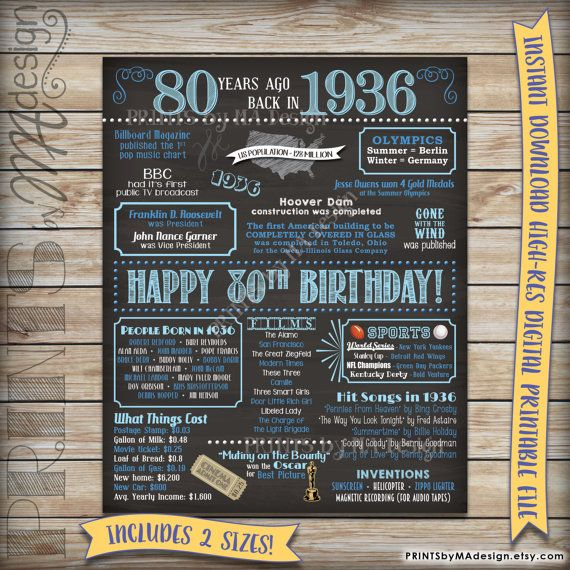 80th Birthday Gift 1936 Instant Download Printable Chalkboard Poster Sign 80 Years Ago USA Events Born In