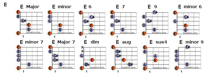 E Chords Pinterest Guitar Chord