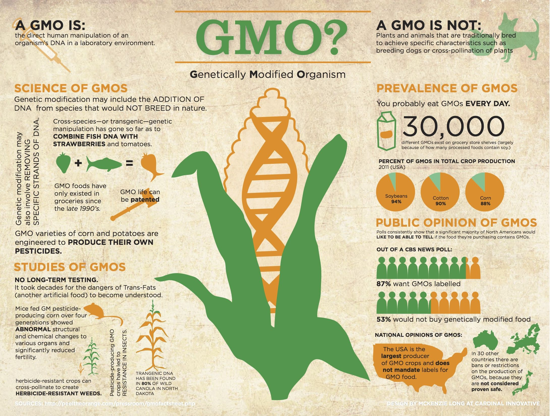 Interesting Infographic Gmo Facts Gmo Foods Genetically