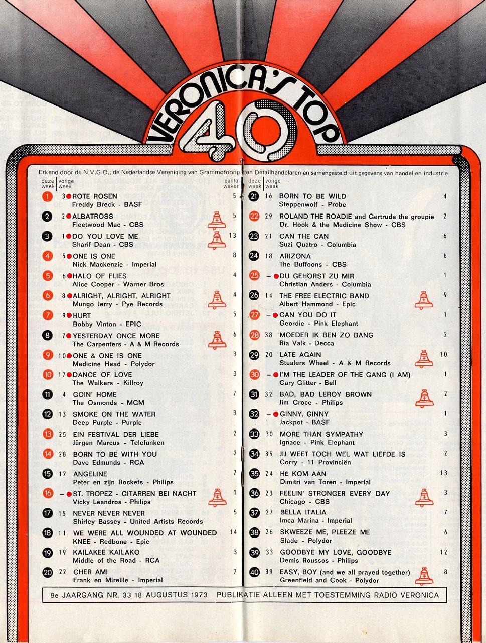 40 Top Summer 2013 Fashion Trends: Veronica Top 40 En Dan Voor De Radio Zitten Met Een