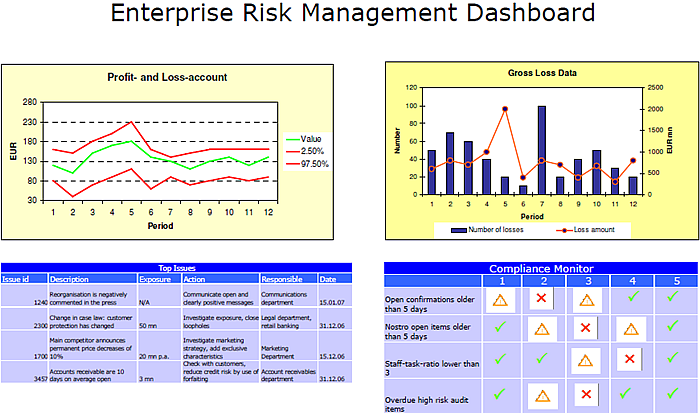 Risk Dashboard Google Search Risk Management Risk Management