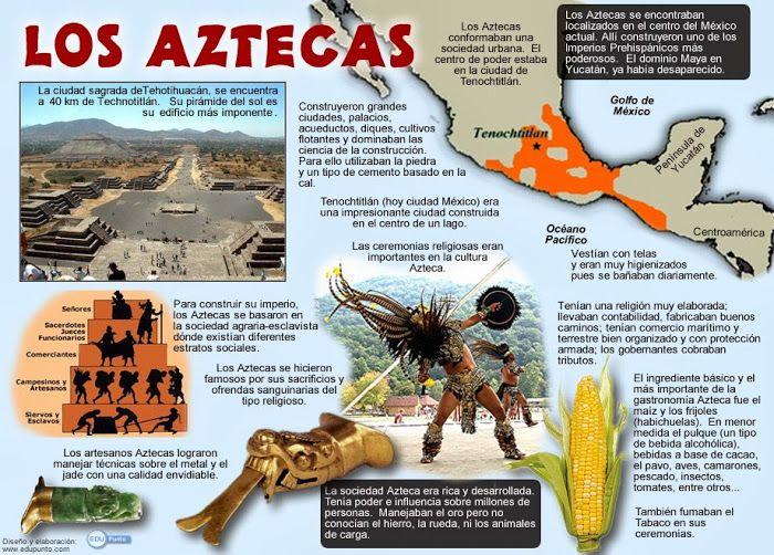 Los Aztecas Culturas Prehispanicas De Mexico Historia De Los Mayas Mayas Y Aztecas