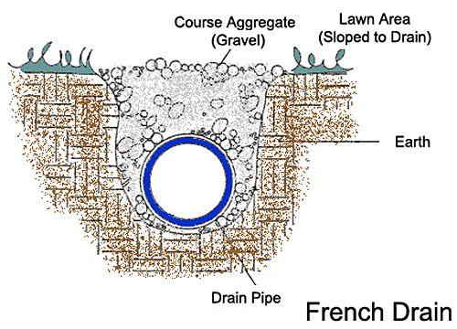 Corrugated Pipe Vs Pvc French Drain