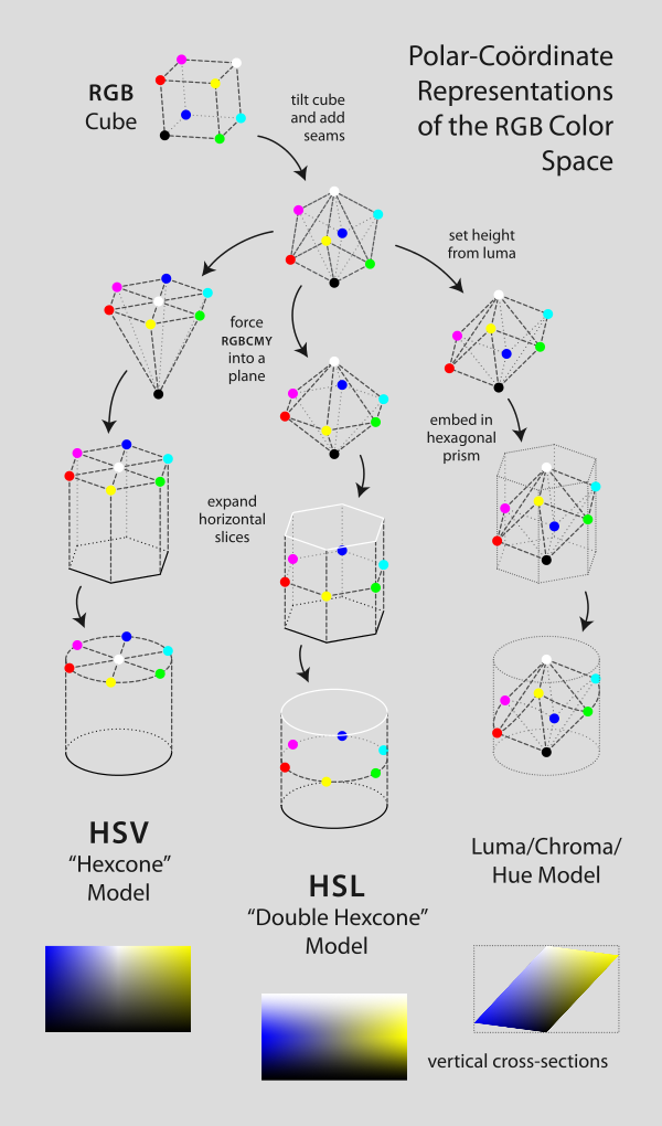 A Flow Chartlike Diagram Shows The Derivation Of Hsl Hsv And A