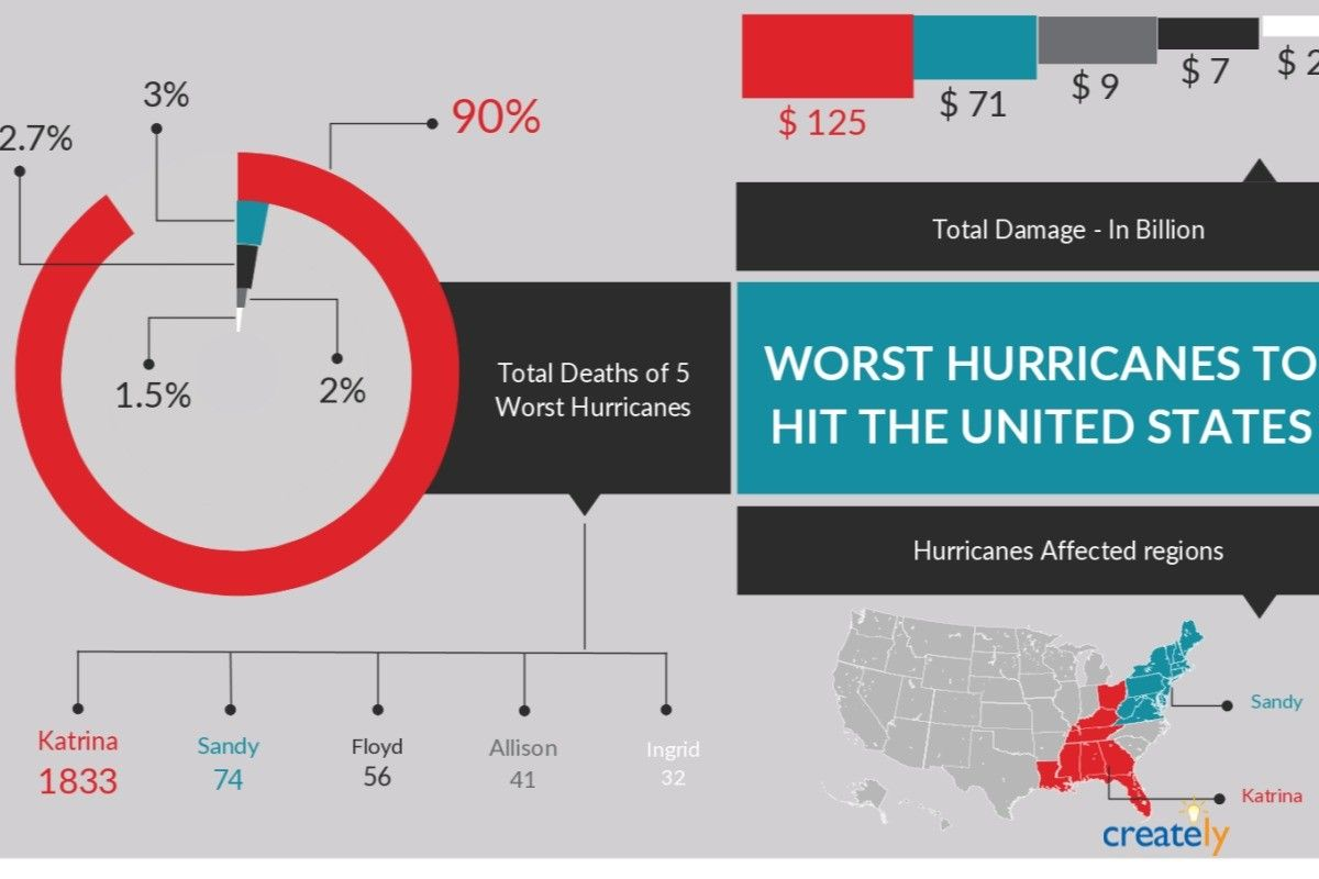 Worst Hurricanes to Hit The United States, #Katrina #Sandy ...