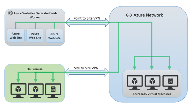 4080690f12c5612eb2aca1009e475209 - Azure Point To Site Vpn Limitations