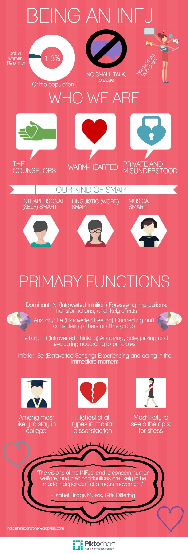 Being an INFJ – Mini Infographic