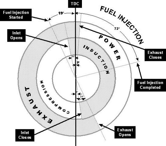 valve timing diagram teknik resimler engine cars and car stuff