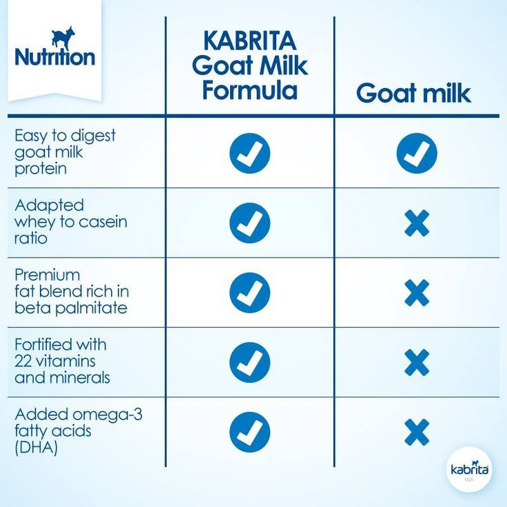 Benefits of Goat's Milk - Kabrita Giveaway (With images ...