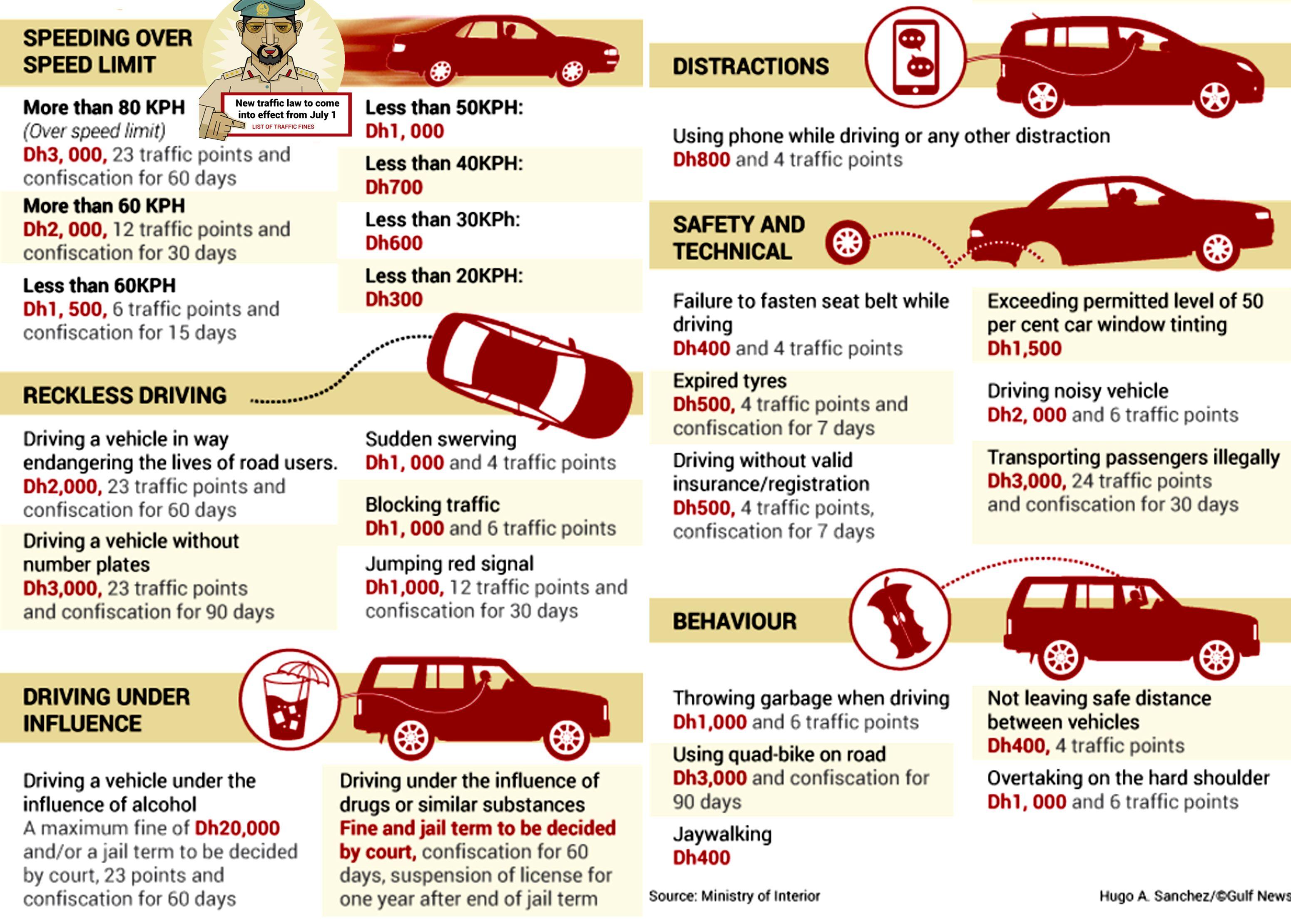 New Uae Traffic Fine Dh3 000 For Speeding Traffic Fines Traffic Speed