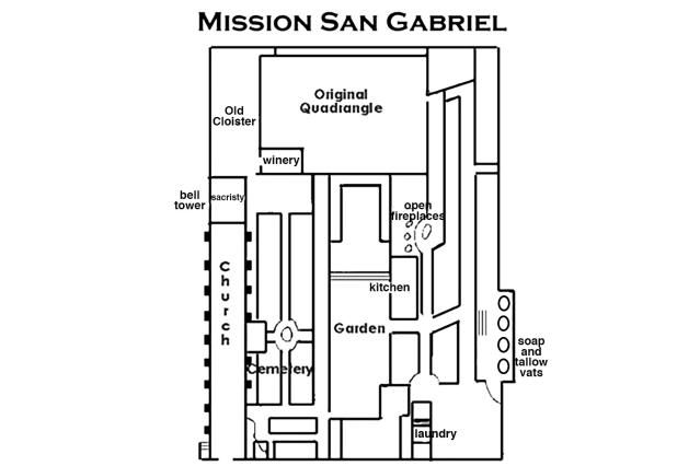Quick Guide To Mission San Gabriel For Visitors And Students San Gabriel Mission Mission Gabriel