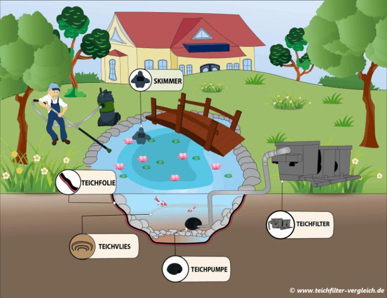 Teich Bauen   Teichfilter Installieren