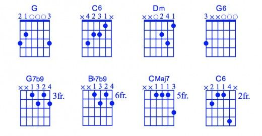 Contemporary G6 Chord Guitar Frieze - Basic Guitar Chords For ...