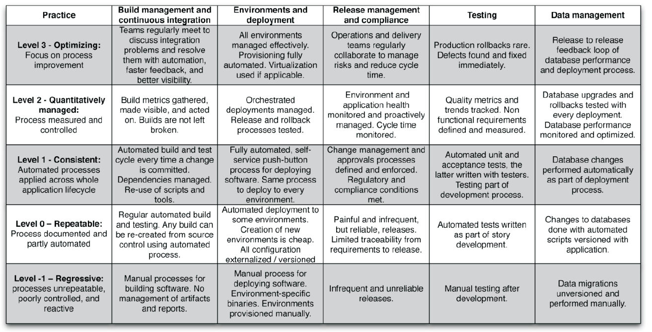 Itil maturity model and self assessment tool
