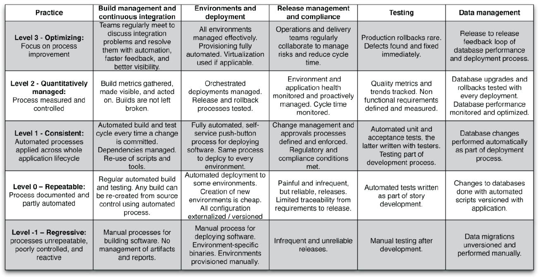 DevOps: Continuous Delivery Maturity Model | Tech | Pinterest | Maturity