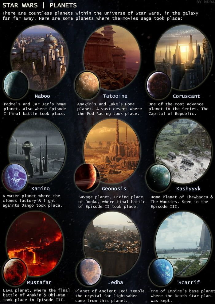 Simple Guide to Star Wars Planets (part 1)