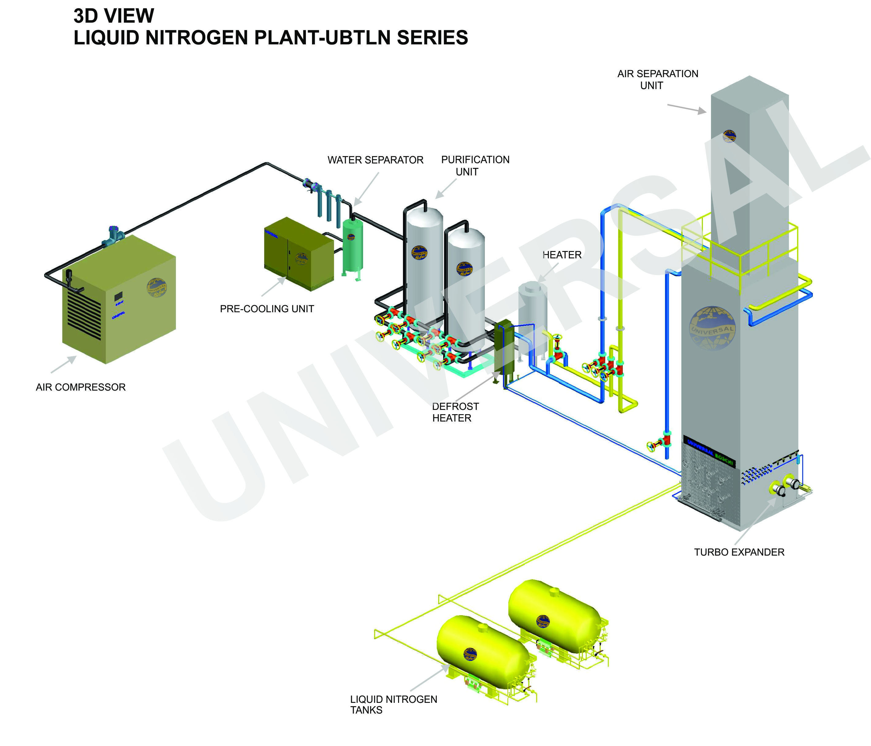 hight resolution of oxygen nitrogen gas plant manufacturer universal boschi