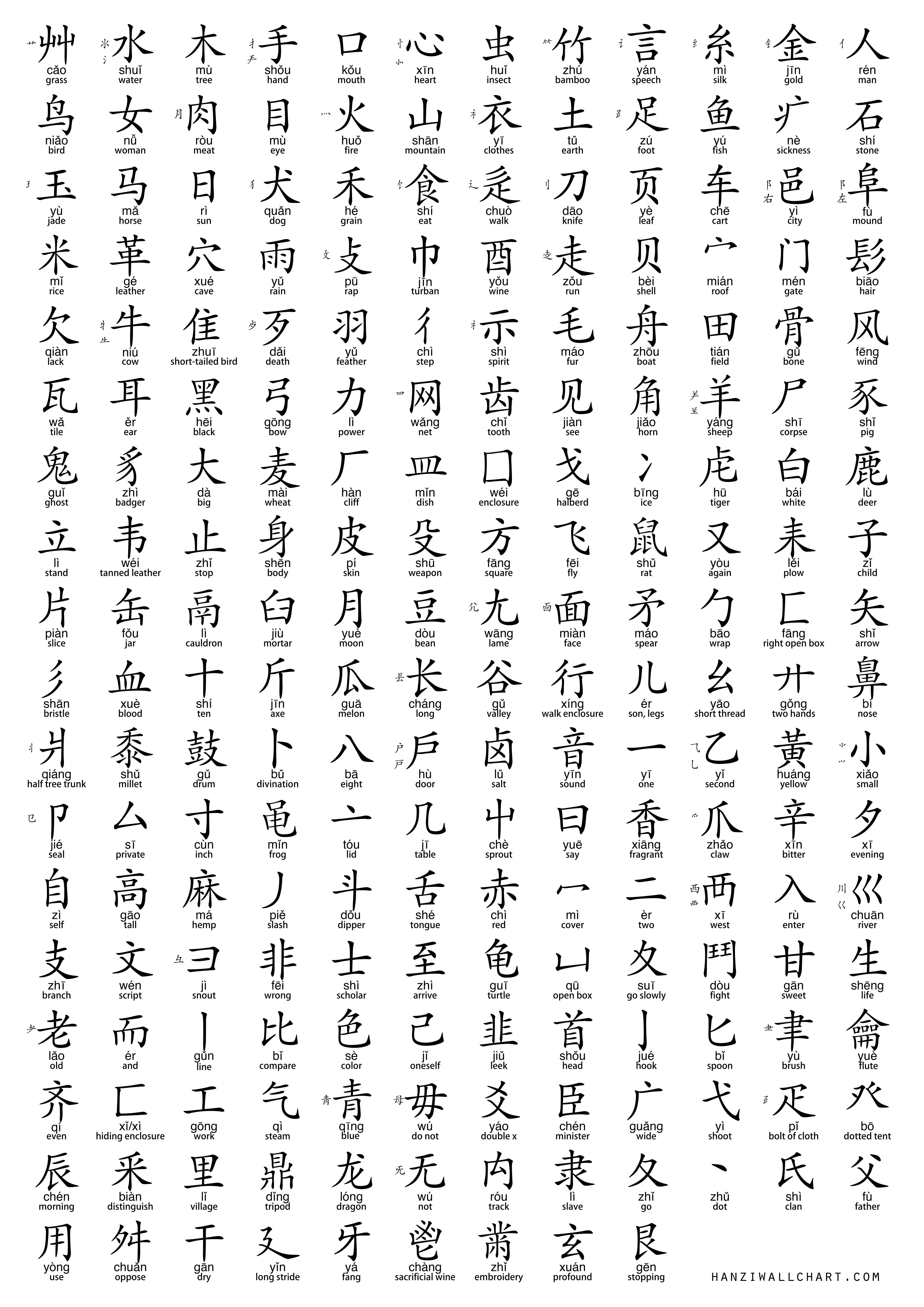 Chinese Radicals Chart
