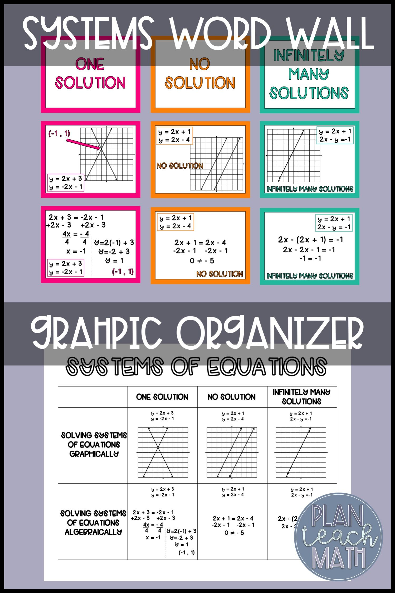 Systems Of Equations Graphic Organizer And Posters With