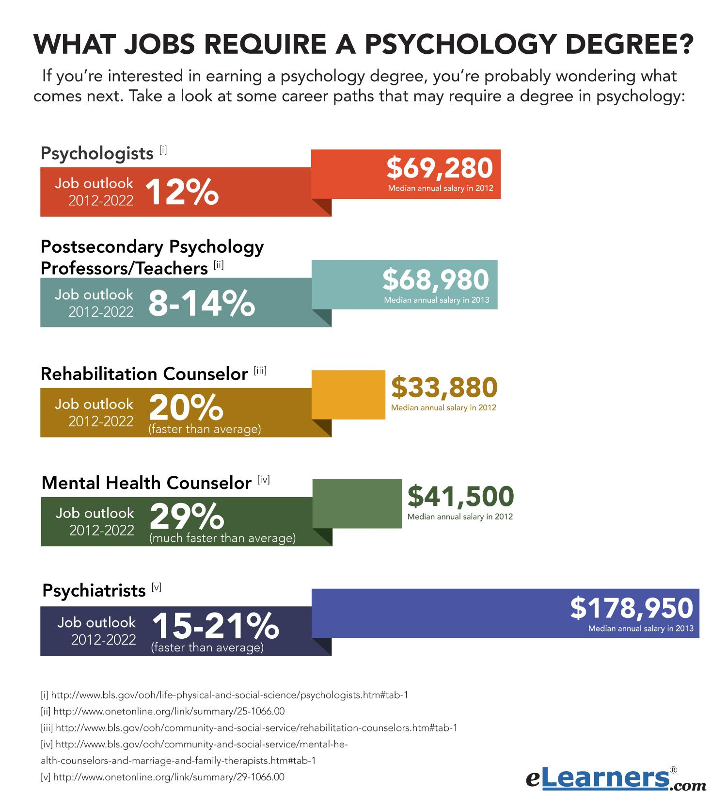 jobs require a psychology degree Psychology degree