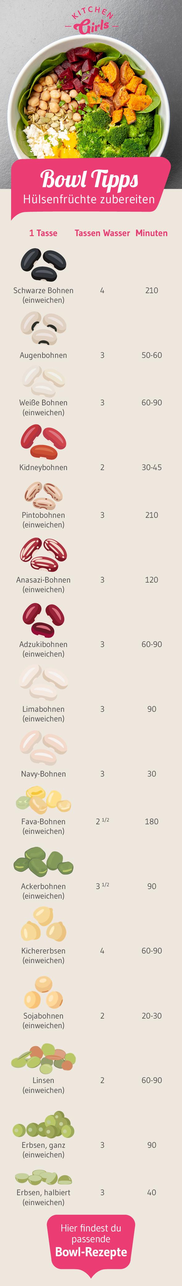 Kochzeiten Für Kichererbsen Linsen Bohnen Und Co Wir Beantworten