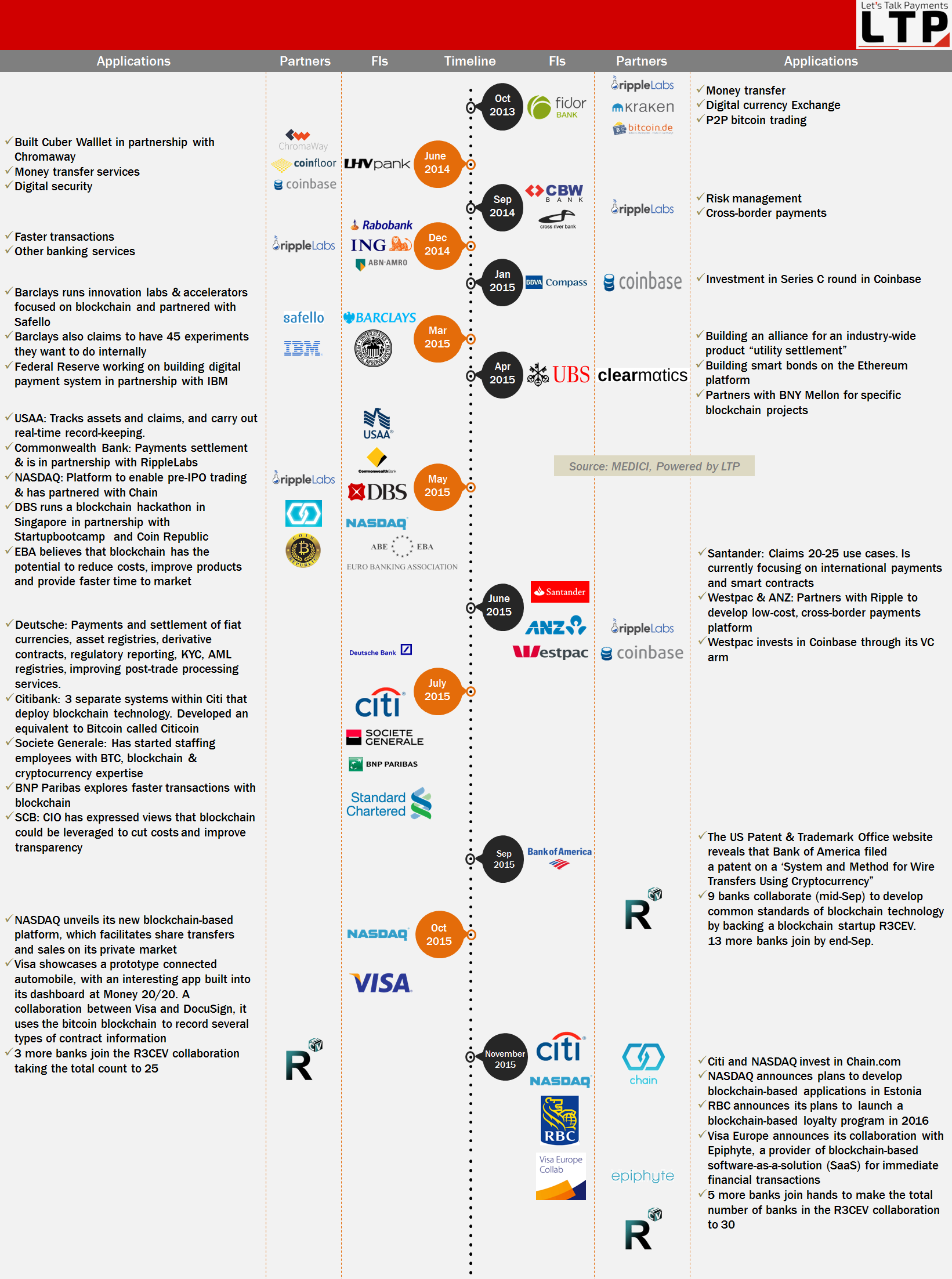 Blockchain Activity Of Fis  Banks Updated Analysis Infographic