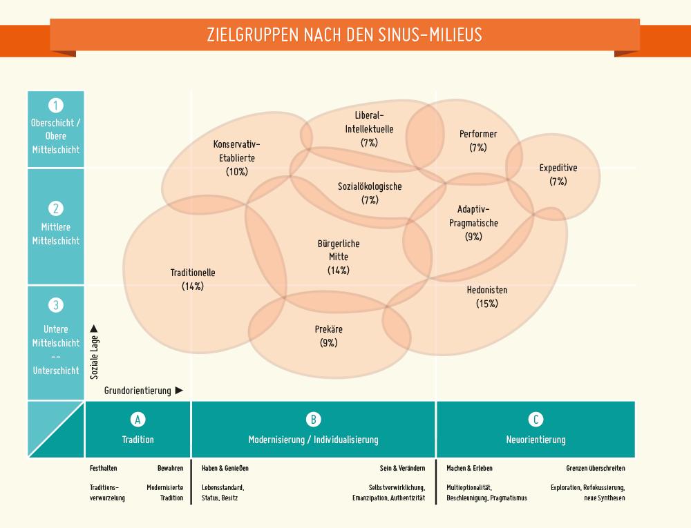 Zielgruppen nach den sinus milieus grafik pinterest for Weiterbildung grafikdesign
