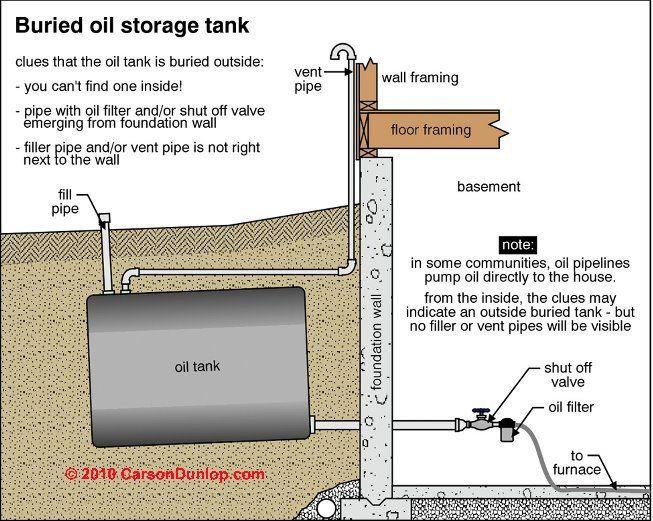0823s Jpg 653 521 Storage Tank Oil Storage Heating Systems