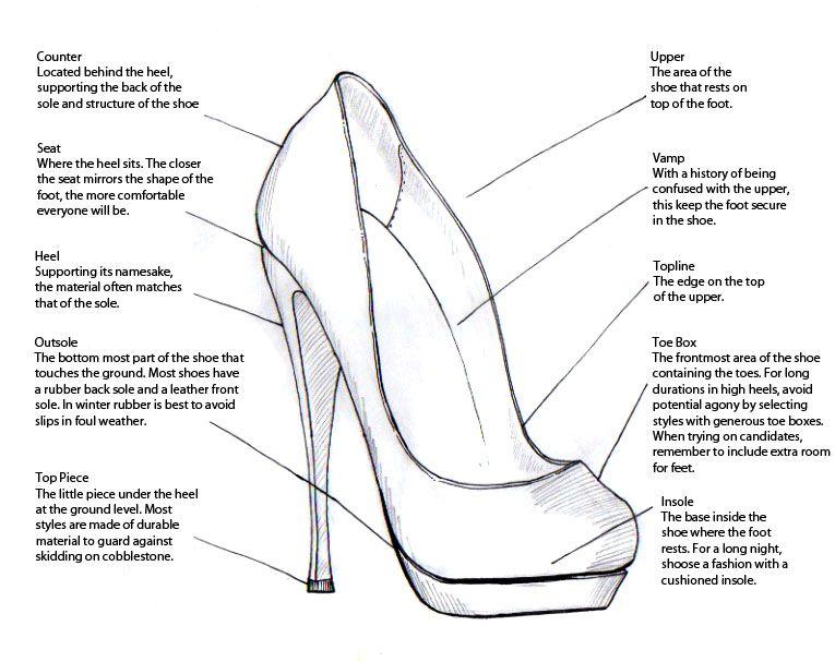 Anatomy Of A Heel Heels Pinterest Anatomy Shorts And Fashion