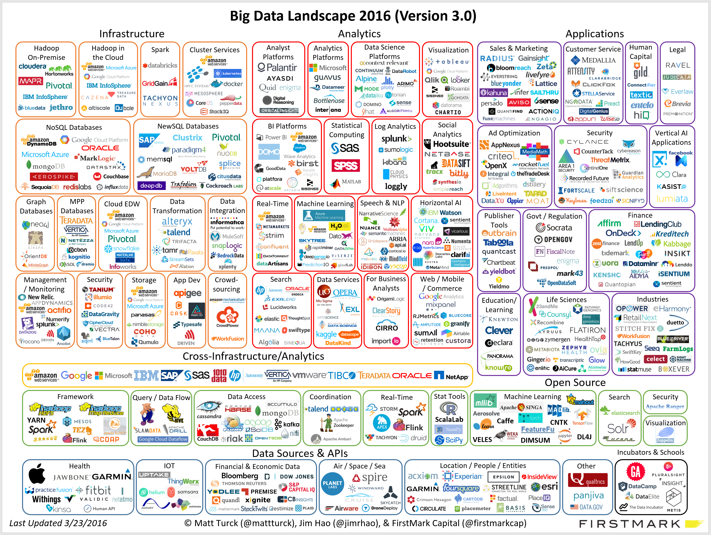 Big Data Landscape 2016 Big Data Data Science Big Data Analytics