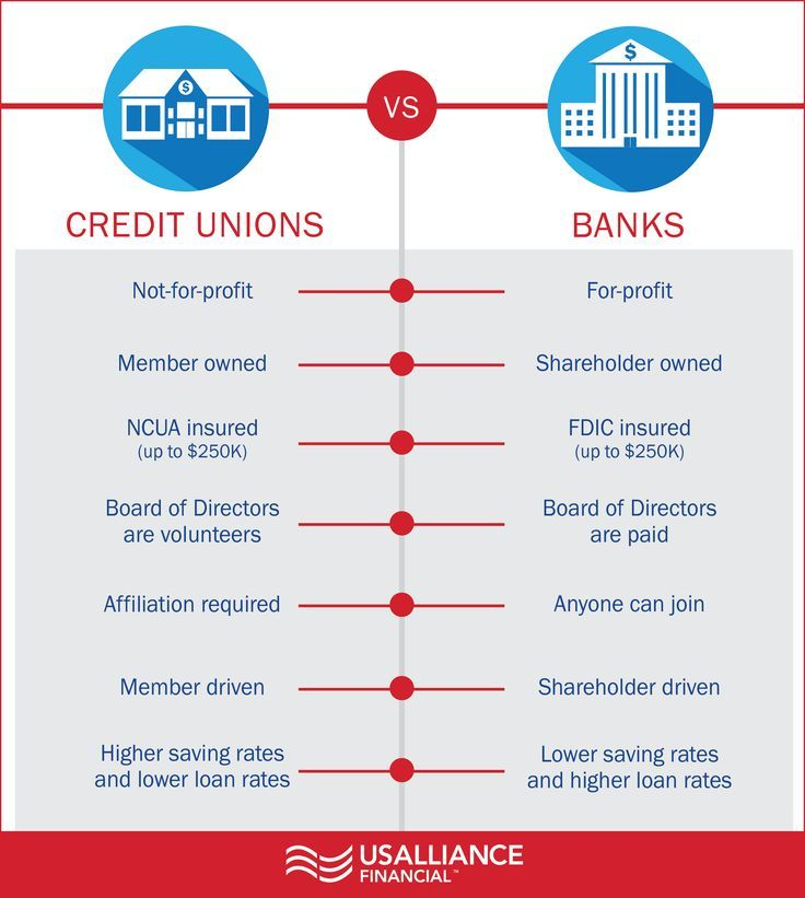 Credit Unions Vs Banks Things You May Not Know Credit Union Credit Unions Vs Banks Scholarships For College
