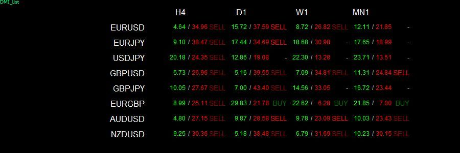 Top Mt4 Indicators Ea Templates For Indices Forex Templates