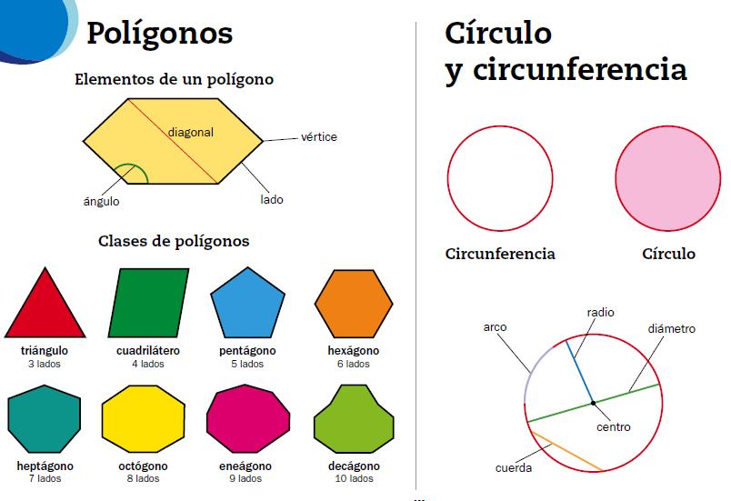 Dibujo De Triangulos Y Sus Elementos Buscar Con Google Circulo Y Circunferencia Figuras Planas Clasificacion De Triangulos