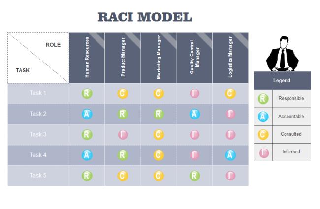 RACI Model   Templates, Template free, Business mentor