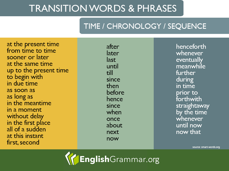 transition words and phrases for time chronology and sequence ell vocabulary transition. Black Bedroom Furniture Sets. Home Design Ideas