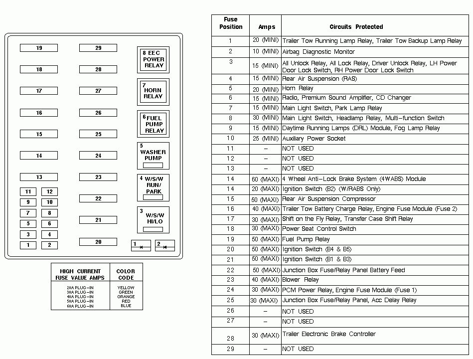 Ford F 150 Fuse Box Diagram In 2020 Fuse Panel Fuse Box Ford Expedition