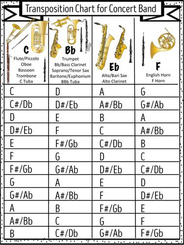 Som Instrument Transposition Chart Pdf