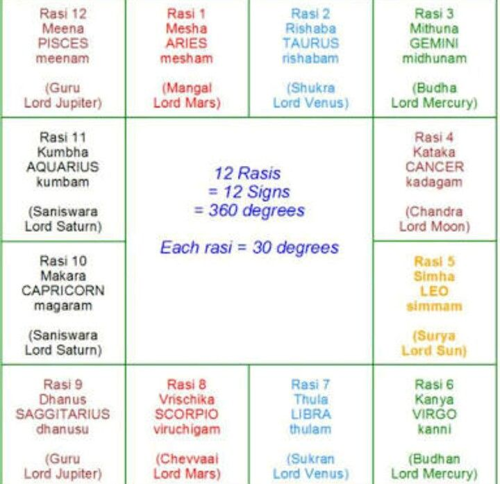 12 Rasis and their Lords  | Vedic Astrology | Vedic astrology