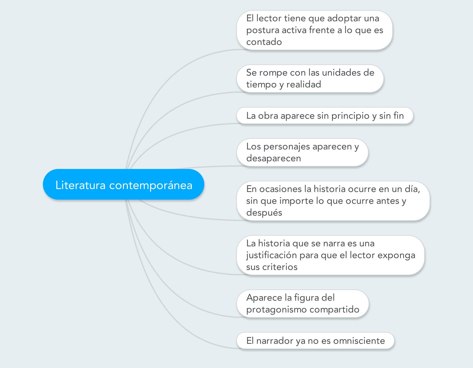 Mapa Conceptual Con Las Caracteristicas Principales De La Literatura