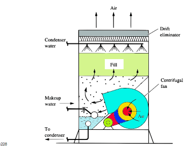 Cooling Tower Description With Schematic Diagram Cooling Tower