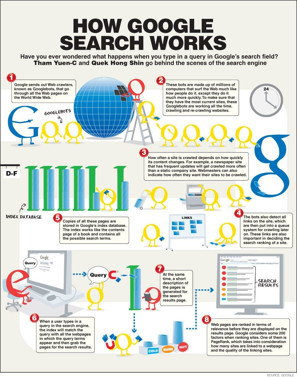 Do you know how google works? http://independencescience.co/internet ...