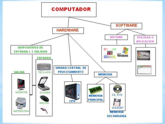 Elementos Del Hardware Y Software Clases De Computacion Clase De Informatica Computadora Para Ninos