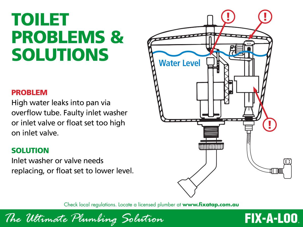 Fix A Loo Offers A Comprehensive Range Of Repair Products For Toilets Toilet Loo Plumbing Plumber Plumbers Instah Plumber Inlet Valve Licensed Plumber