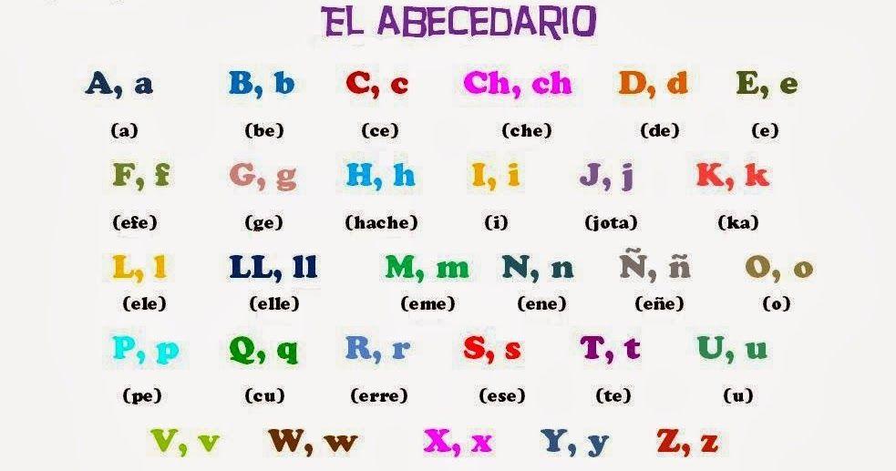 Dale a la Lengua. Español para extranjeros: Las letras en ...