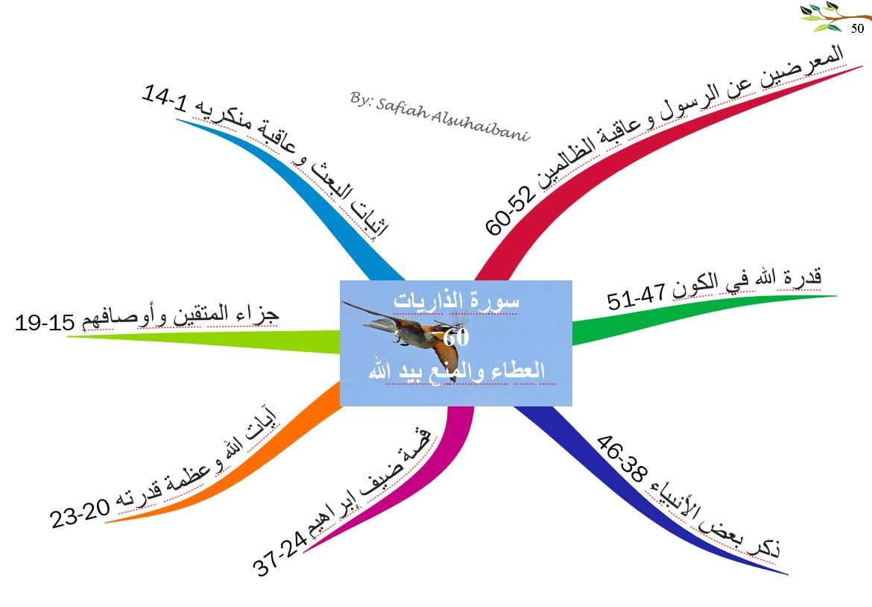 الخرائط الذهنية لسور القرآن الكريم سورة الذاريات Mind Map Quran Mindfulness