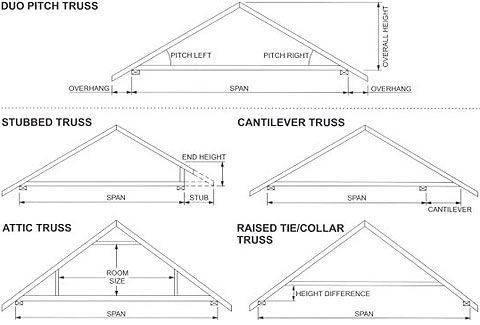 Roof Design Using Cantilever And Room In Attic Trusses Google