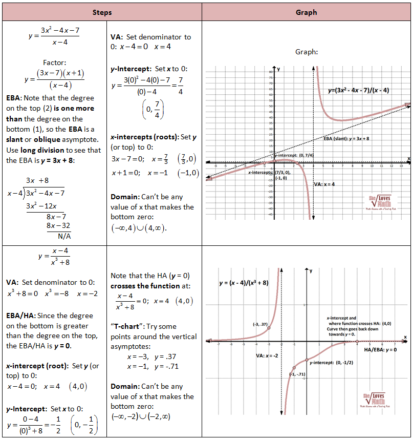Graphing Rational Functions including Asymptotes She Loves Math – Graphing Rational Functions Worksheet